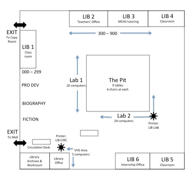 LMC layout